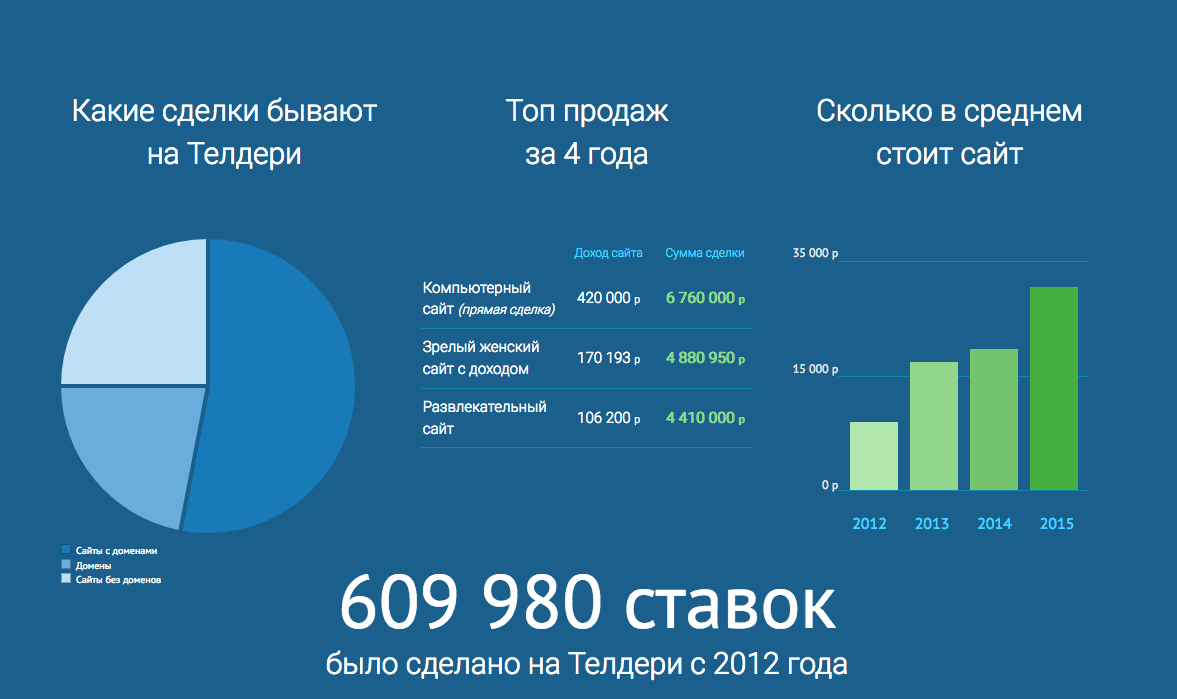 биржа сайтов телдери