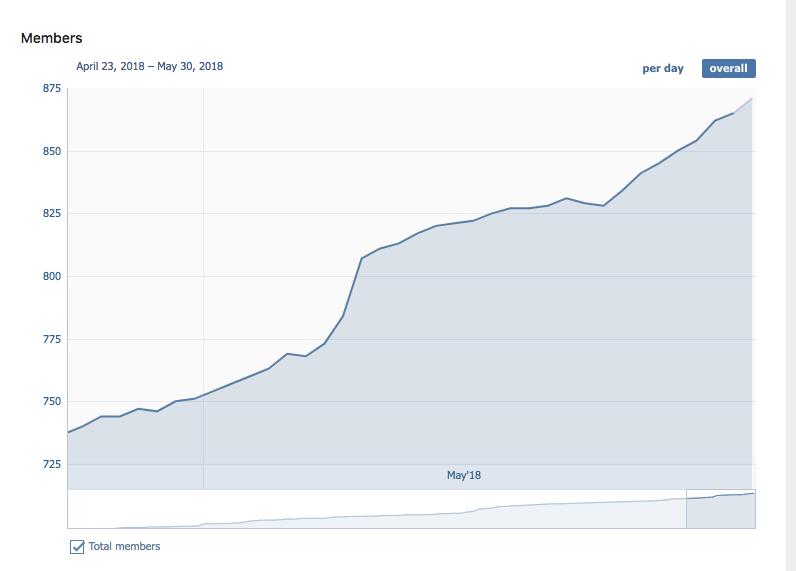 вк прометей график количества подписчиков