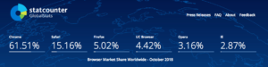 статистика использования браузеров от statcounter