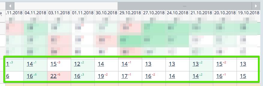 динамика позиций в яндексе после проставления ссылок с PBN сети