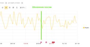 динамика трафика с яндекса после редактирования статей под баден-баденом
