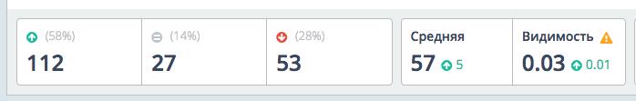 средние позиции сайта после правок статей под баден-баденом
