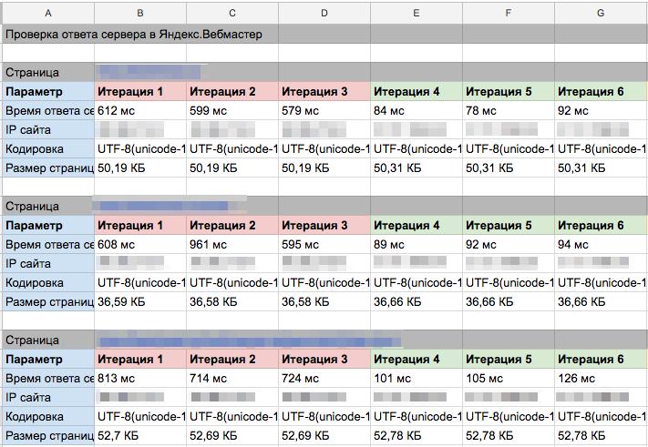 скорость ответа сервера сравнение php 5.2 и 7.2