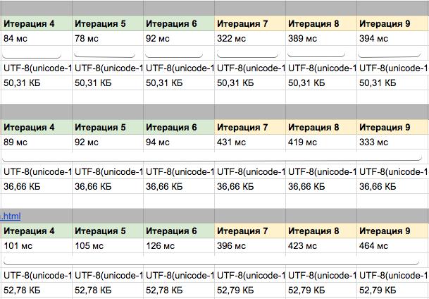 сравнение времени отклика сервера php 7.2 и php 5.2