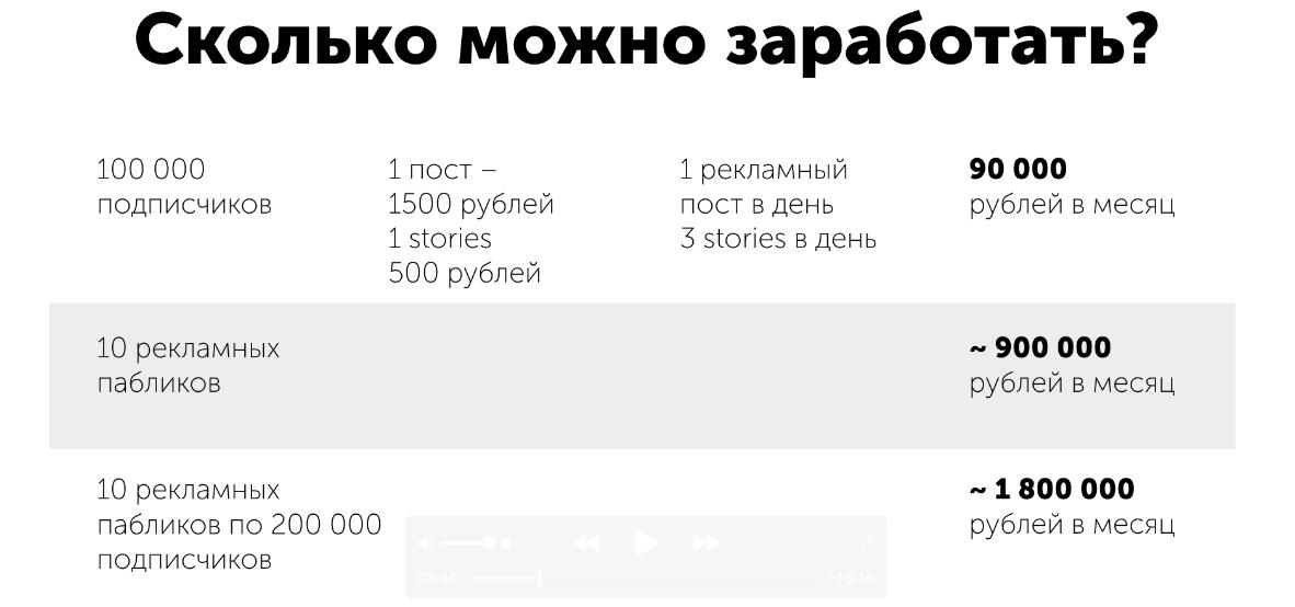 ориентировочный доход с инстаграм паблика